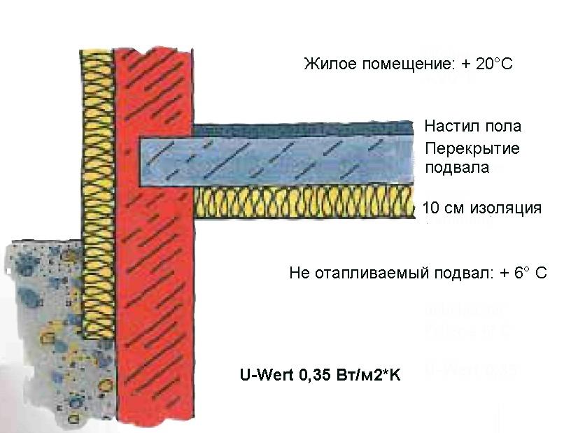 Утепление бетонного пола теплоизоляционными плитами
