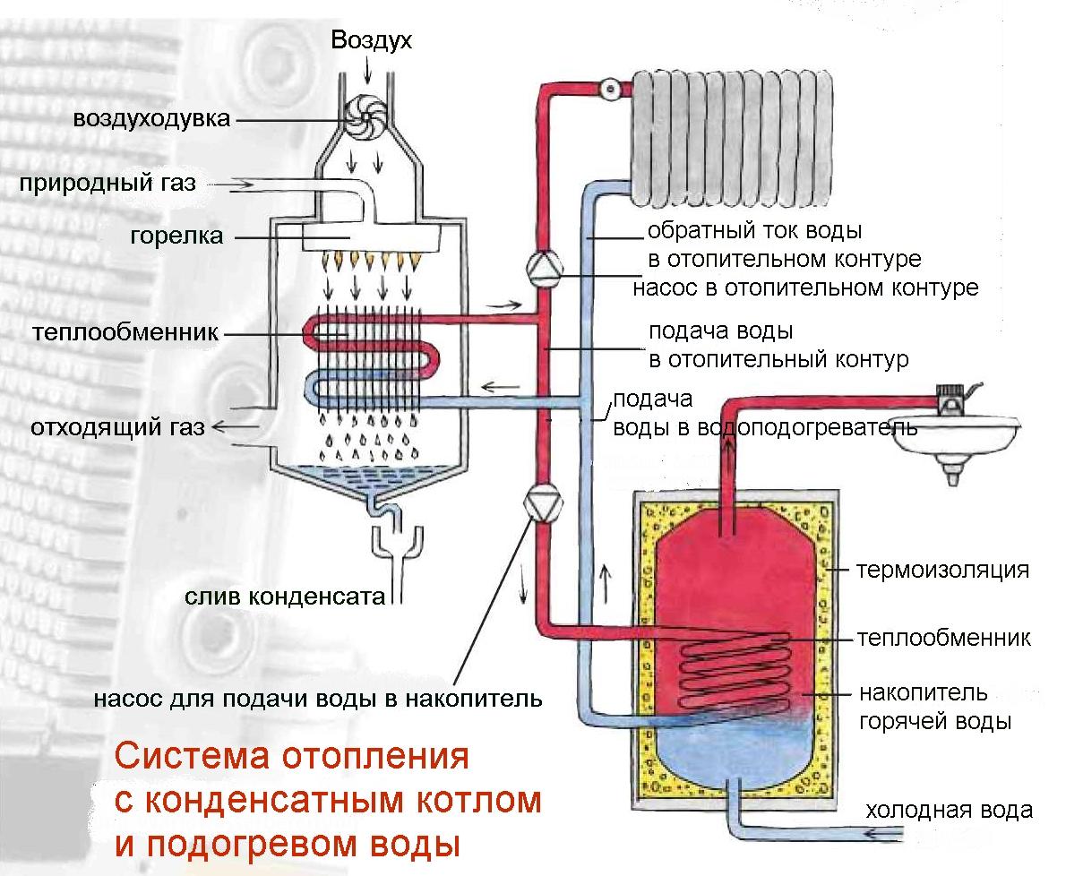 Для чего нужен теплообменник отопления опель аскона теплообменник цена