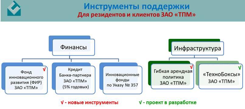 Пакет документов для получения кредита Технопарк справка ндфл 2 за 2012 год